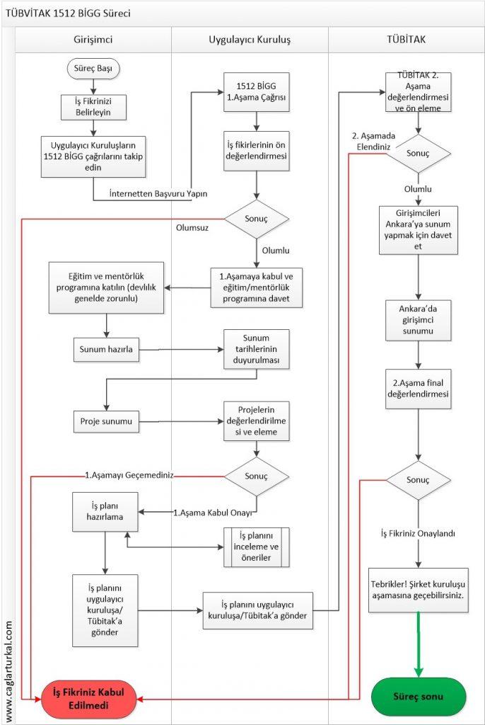 tubitak_1512_BiGG_ProcessFlow_chart